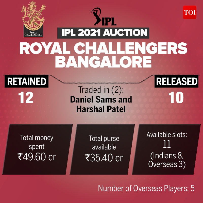 IPL Auction 2021 Date and time: Everything you need to know because 292 players fall under the hammer    Cricket News