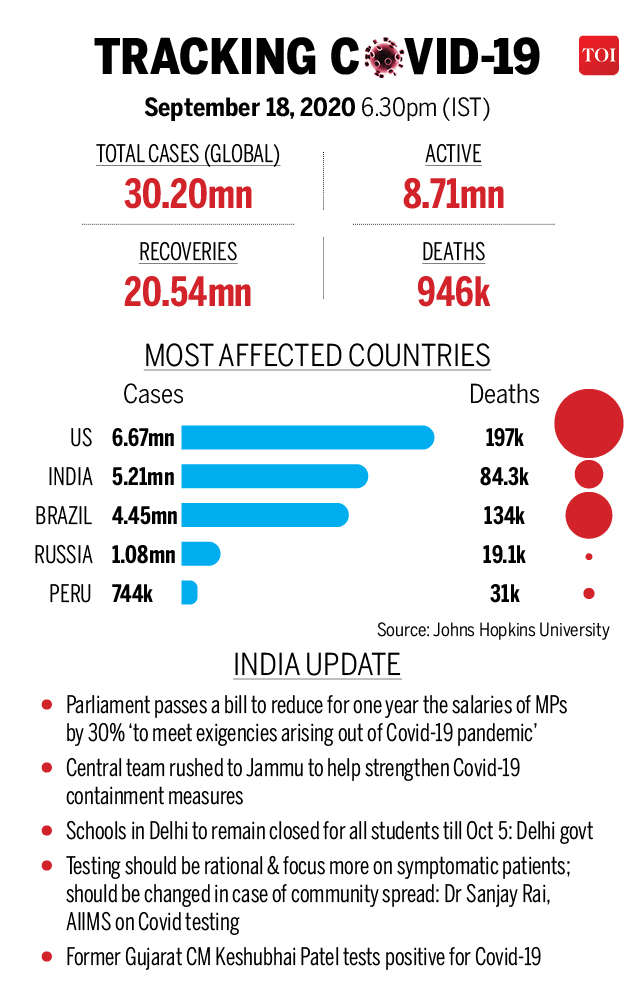 Covid-19 Roundup: 30 Vaccine Candidates in Development in India;  over 30 million infections worldwide and more |  India News
