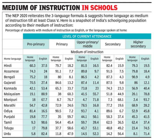 50% of children complete class X in vernacular: NSO |  India News