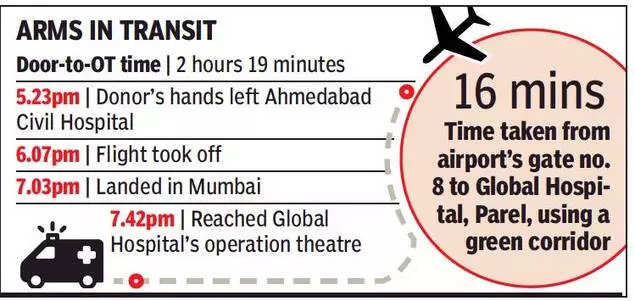 From Rajasthan to Mumbai via Delhi, a dash for hand transplant