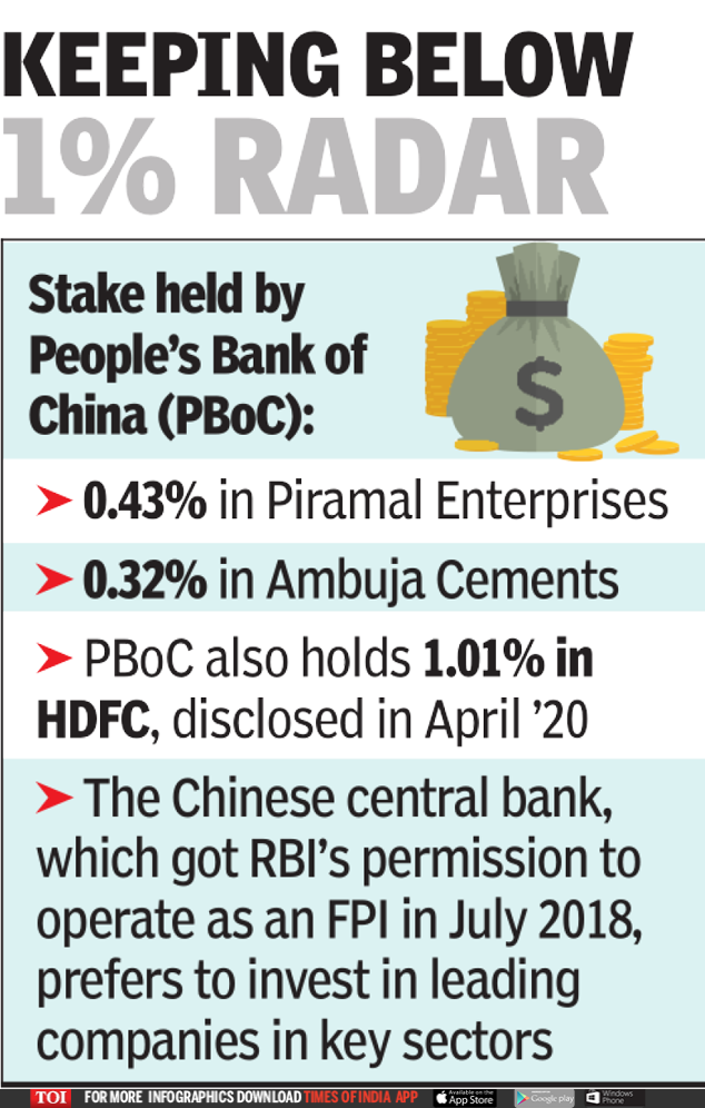 China Stake in Indian Companies: China central bank slowly buying stakes in Indian companies | India Business News