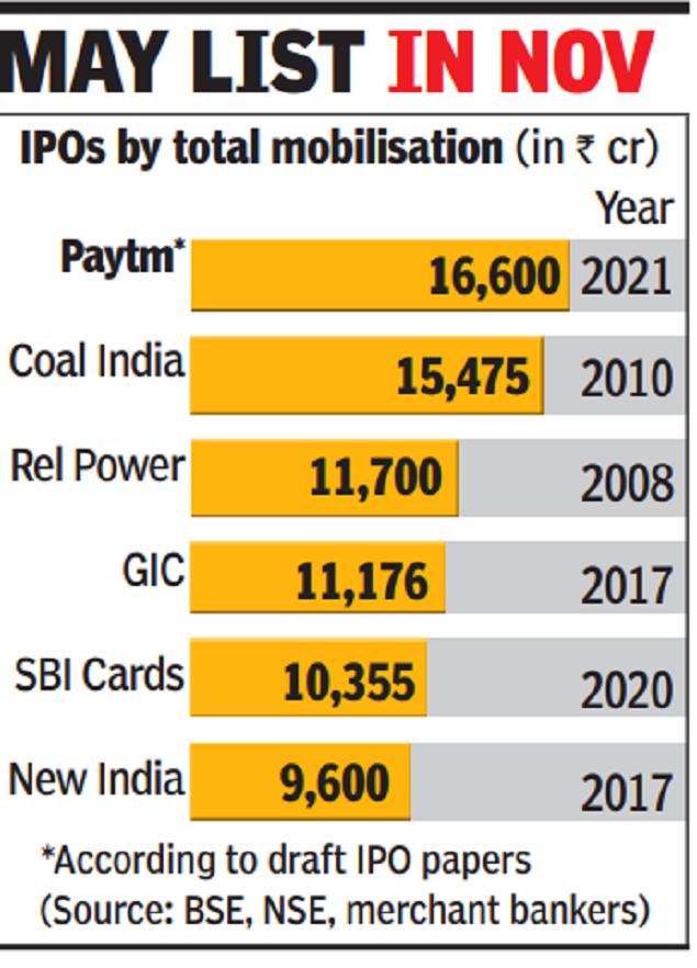 Paytm gets Sebi nod for Rs 16,600 crore IPO