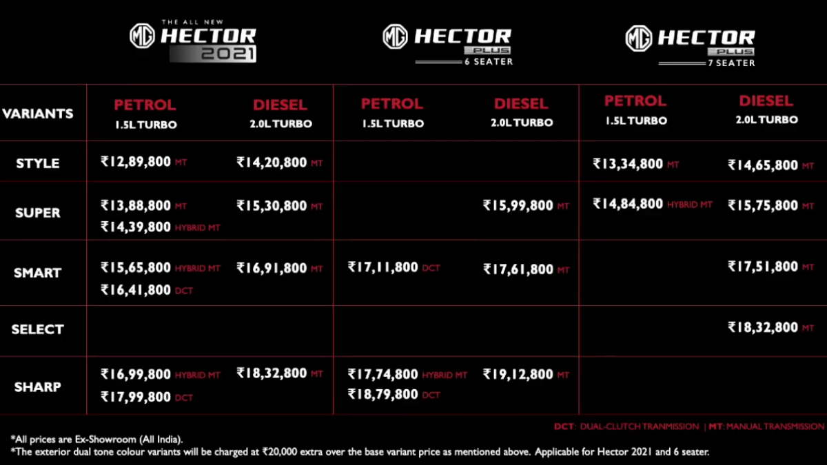 , MG Hector Facelift 2021 Price: MG Hector facelift launched, starts at Rs 12.89 lakh | – Times of India, Indian & World Live Breaking News Coverage And Updates