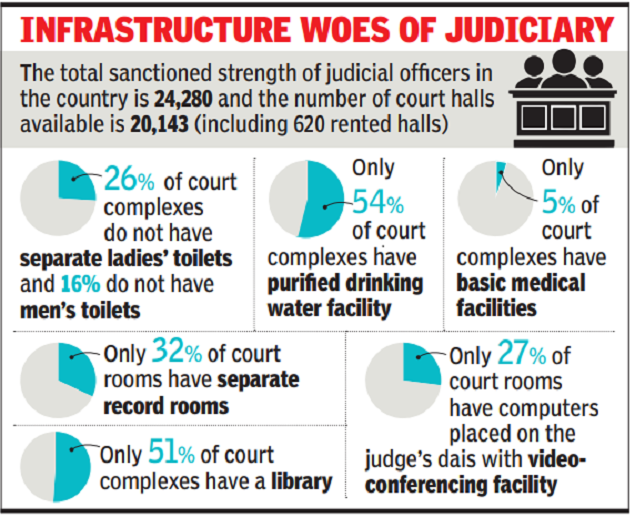 Good judicial infrastructure has always been an afterthought, says CJI