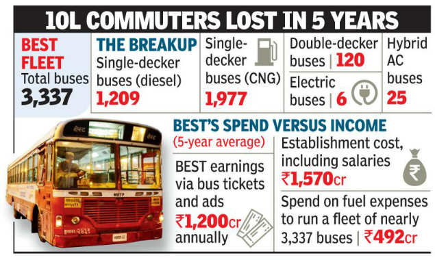 44c58820bc7fab BEST didn t buy even one bus in  18 despite shrinking fleet
