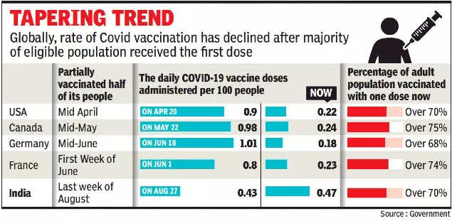 Vaccination drive pace to be set by 2nd dose now, likely to be slower as recipients wait out gap period