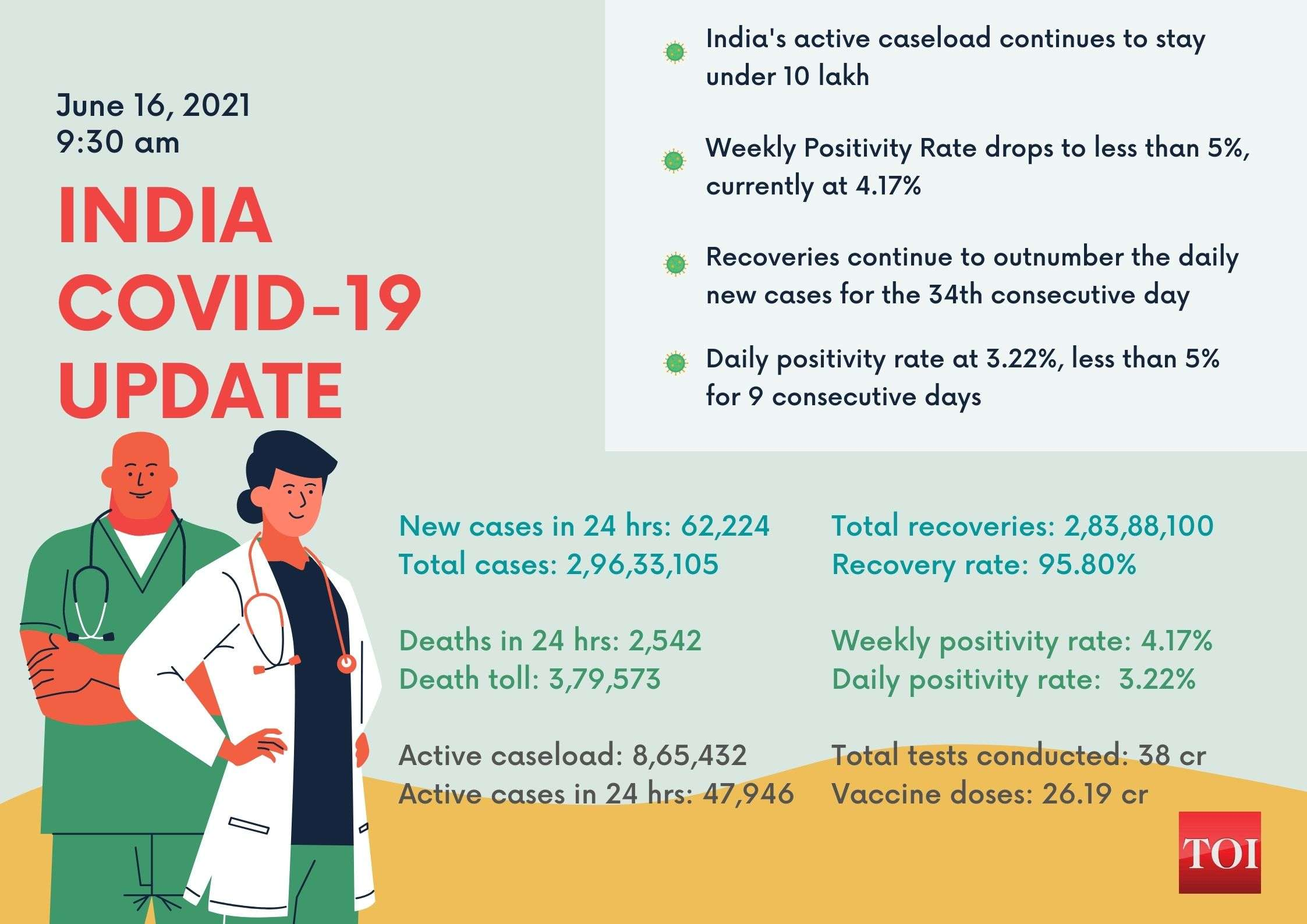 India reports 62,224 new cases of Covid-19, 2,542 deaths in the last 24 hours | India News