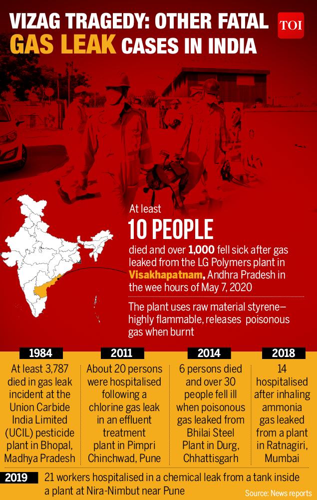Visakhapatnam gas leak: chilling scenes bring back memories of the Bhopal gas tragedy | Visakhapatnam News