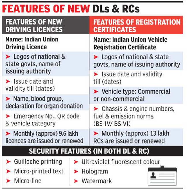 Vehicle Rc Book Kerala