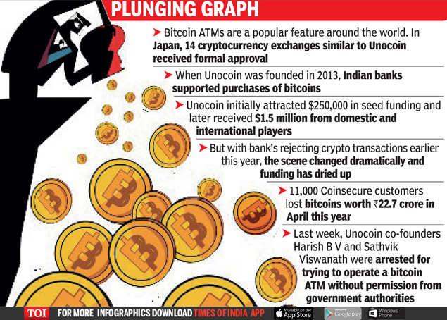 Unocoin - primul schimb al Bitcoin din India lansat