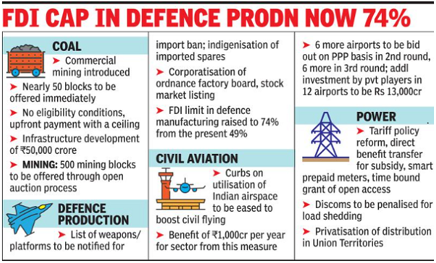 Government opens doors to a greater private role in defense, power, space | India News