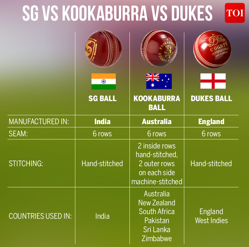 The cricket ball comparison: SG vs Kookaburra vs Dukes explained | Cricket News - Times of India