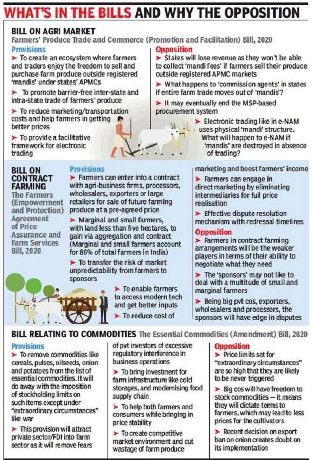 New Farm Bill 2020: Amid opposition protests, Lok Sabha passes 2 bills on farm reforms |  India News