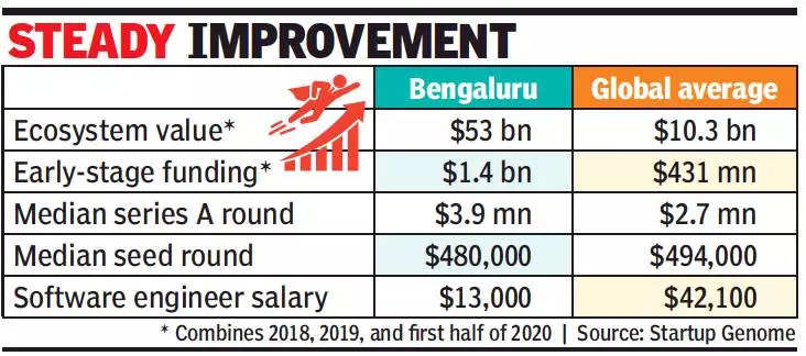 Bengaluru 23rd, Delhi 36th in global startup ranking