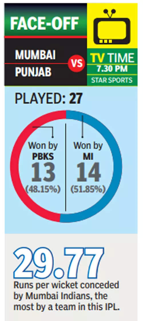 IPL 2021: Pressure on misfiring Mumbai Indians' middle order as they take on Punjab Kings | Cricket News – Times of India