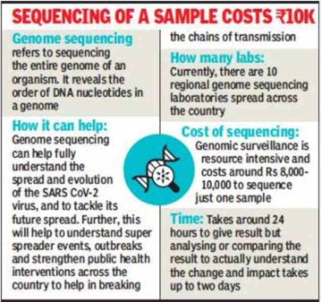 Genome Sequencing Helps Nail Virus Spread and Mutation | India News