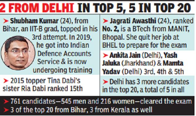 IIT-Bombay graduate from Bihar tops civil services exam, 12 of top 25 women
