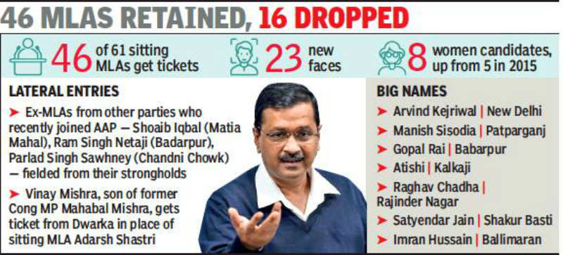 Delhi elections: 23 new faces in AAP's full list of 70 for ...