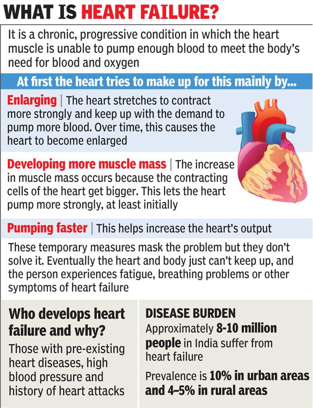 What is Heart Failure? 71058048