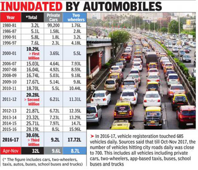 A Study Conducted By The Mumbai Environmental Social Network Recently Showed That Potion Of Twowheelers Based Taxis And School Buses Registered