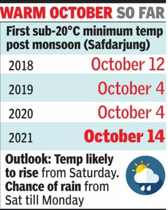 Snow in high Himalayas, Delhi temp falls to 19°C