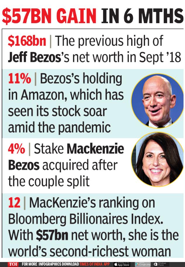 Jeff Bezos's wealth soars to $172 billion, ex-wife is 2nd richest woman