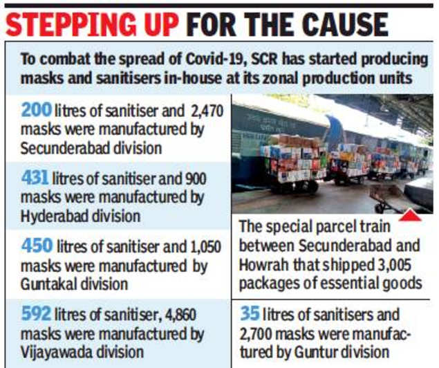 Howrah, Secunderabad special train helps tackle goods shortage
