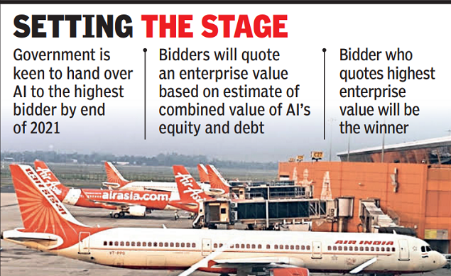 Selloff: Financial bids for Air India by September 15