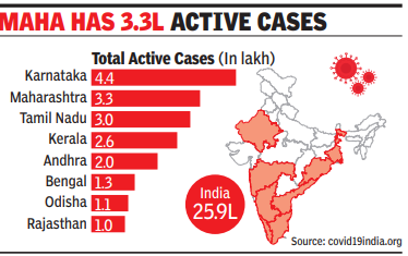 With 4.4 Lakh Patients, Karnataka Leads Active Covid Cases | India News