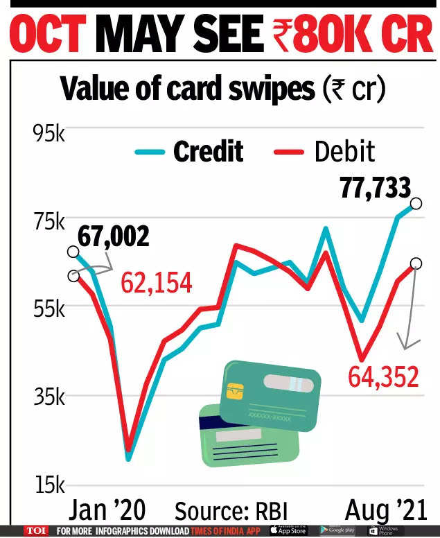 , Card spends hit Rs 2 lakh crore high in Q2, The World Live Breaking News Coverage & Updates IN ENGLISH