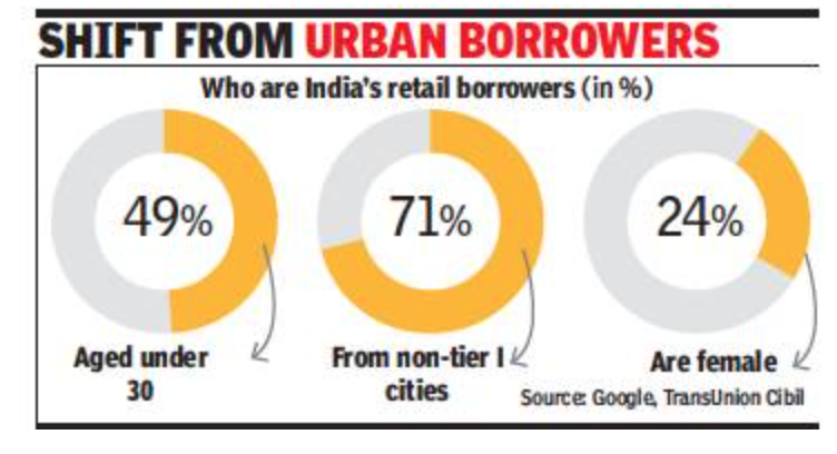 , Retail loan demand sees faster growth in B-towns, The World Live Breaking News Coverage & Updates IN ENGLISH