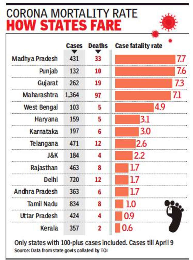 Why Death Rates Vary Widely in States: Evidence May Be Key | India News