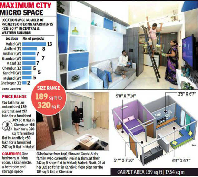 Apartment Price: Mumbai Micro Homes: 189 Sq Ft Flats For Rs 53 Lakh Each