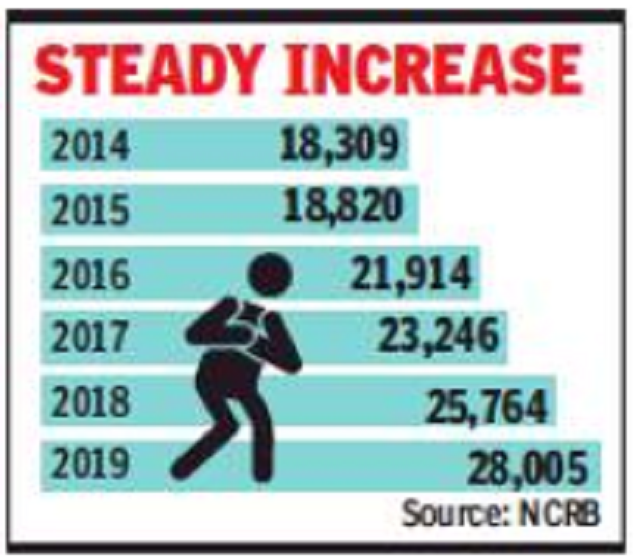 Deaths due to heart attacks up by 53% in 5 years: NCRB   India ...