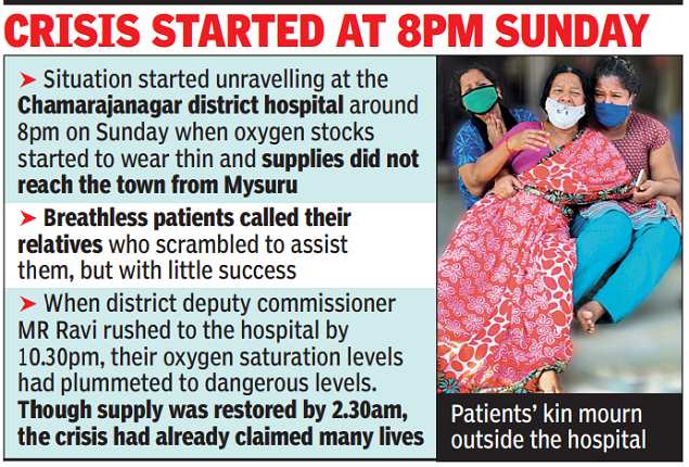 23 patients die in Karnataka district hospital from falling oxygen supply | India News
