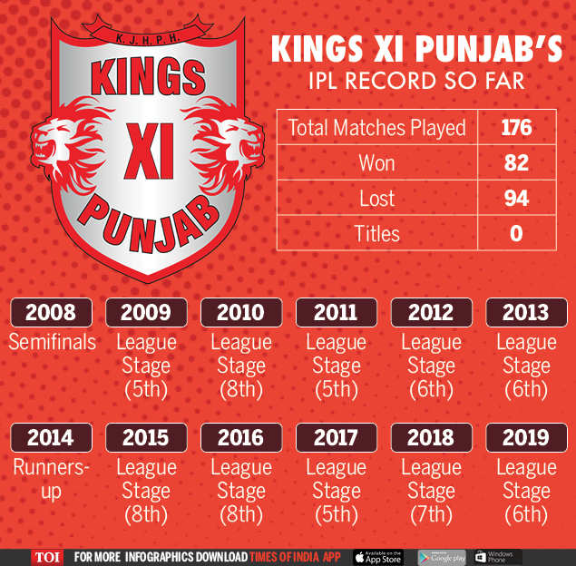 IPL 2020: Can the Kings XI Punjab break the trend and surprise everyone this season?  |  Cricket news