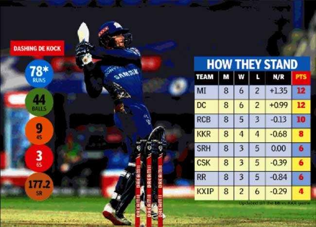 """Kolkata Knight Riders: IPL 2020: Different Leader, Same Nightmare """"Knight"""" for KKR   Cricket news"""