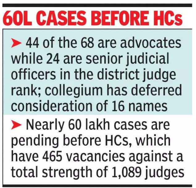 Supreme Court collegium clears record 68 names for judgeship in 12 HCs; 44 advocates included
