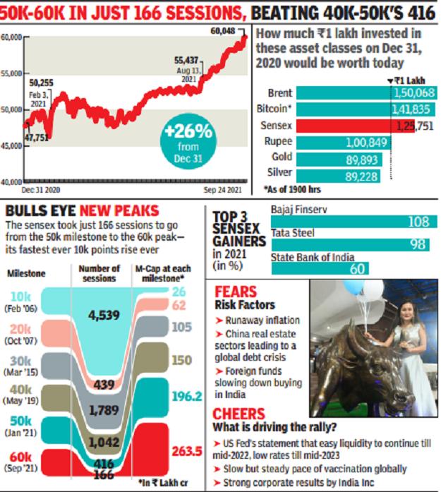 Sensex at sixty