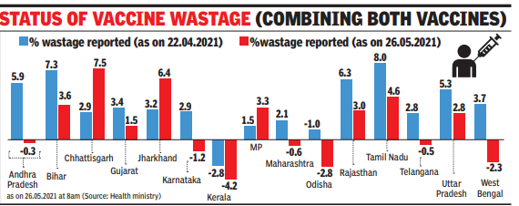 vaccine wastage graph by TOI