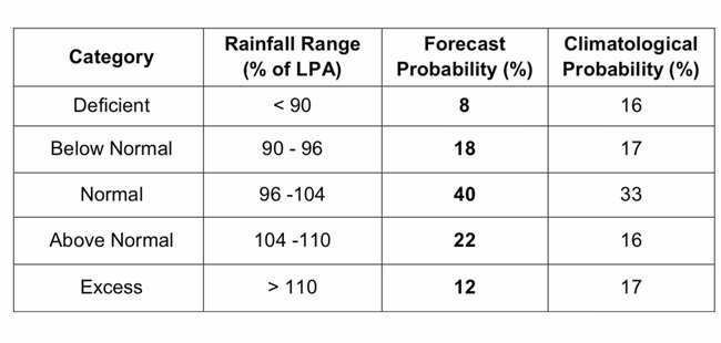 """Most parts of India will receive """"normal to above normal"""" rains, says IMD before the start of the monsoon 