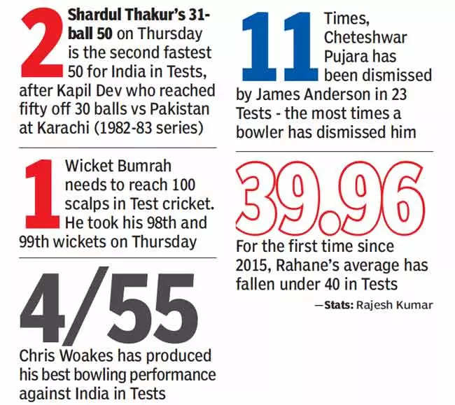 , 4th Test: India bowlers hit back after another poor show by batsmen, The World Live Breaking News Coverage & Updates IN ENGLISH