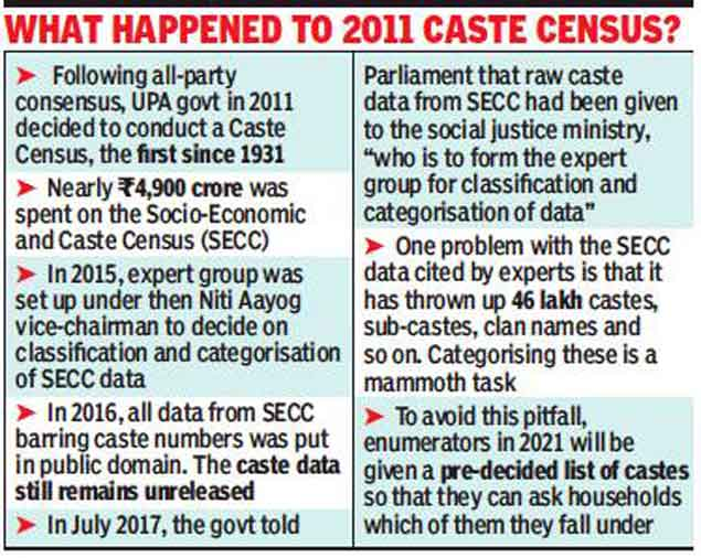 2021 census: OBC data to be collected as part of Census in 2021