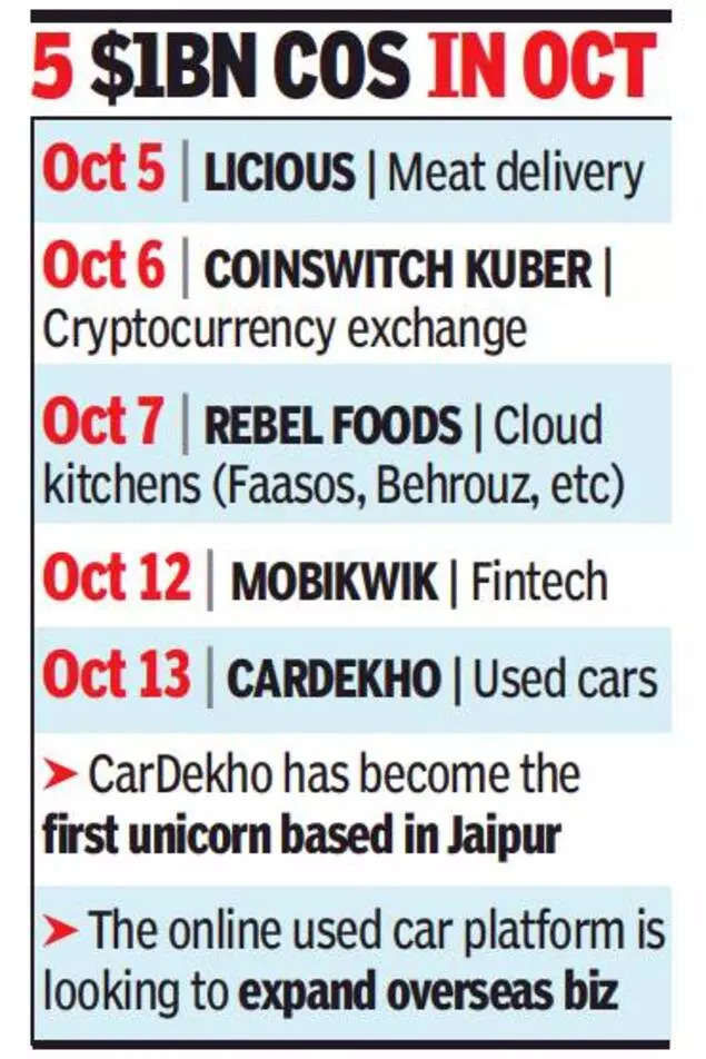 , CarDekho 33rd unicorn this year, raises $250mn, The World Live Breaking News Coverage & Updates IN ENGLISH