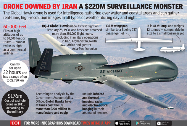 Airlines divert flights around Iran after US drone shot down - Times