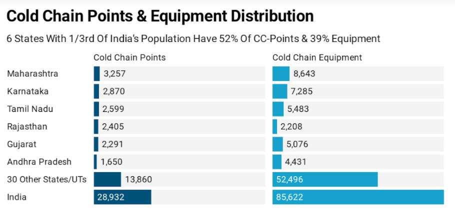 Six states with 33% of India's population have 52% cold-chain points | India News 3