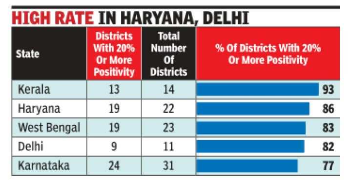 Positive rate of 20% or more in 2 out of 5 districts of India   India News