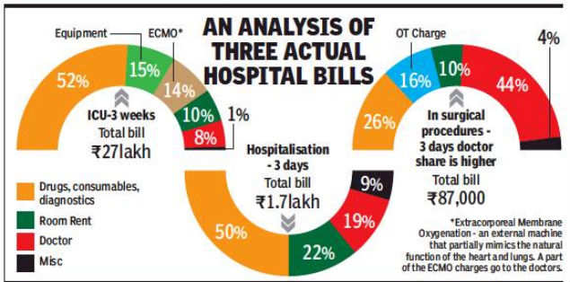 Drugs Consumables 30 50 Of Hospital Bills Doc Fees 10 20 India