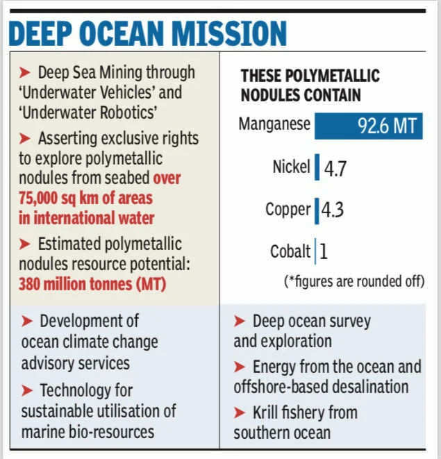 Deep Ocean Mission, Announced at Budget, to Harness Vast Resources of Strategic Metals and Advance Climate Change Research | India News