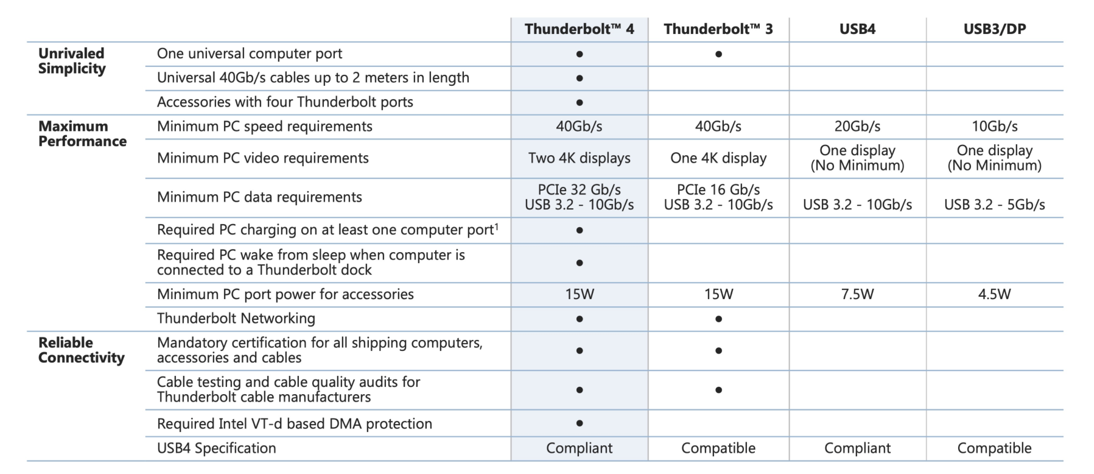 Intel Thunderbolt 4 Universal Cable Connectivity With